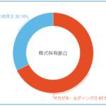 ユニバーサルエンターテインメントの株式保有割合