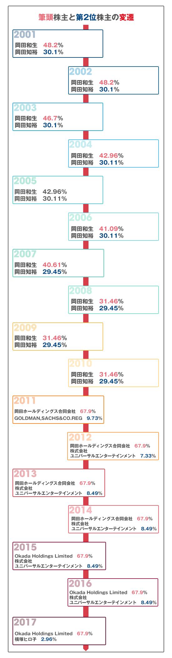 ユニバーサルエンターテインメントの株主変遷