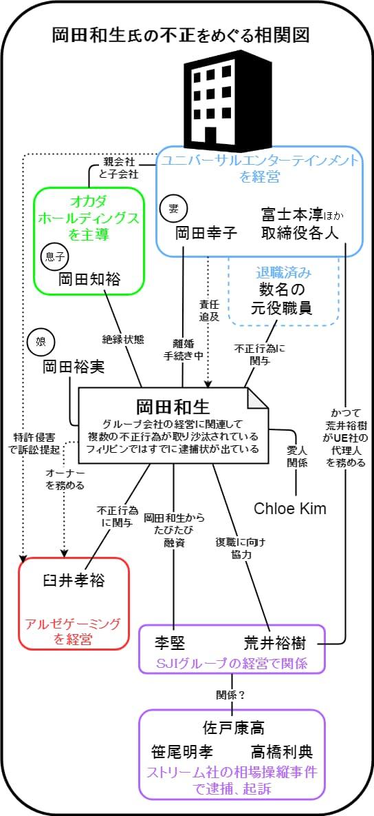 岡田和生の相関図