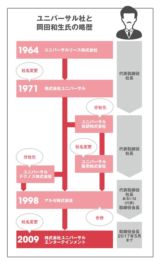 ユニバーサルエンターテインメントと岡田和生の略歴