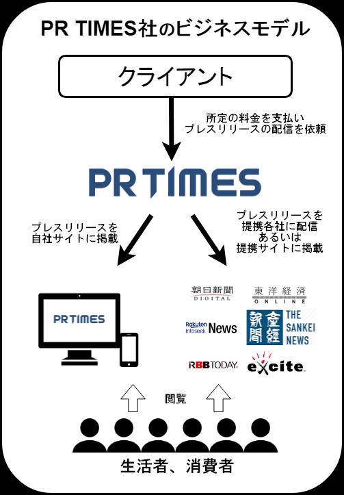 PR TIMESのビジネスモデル