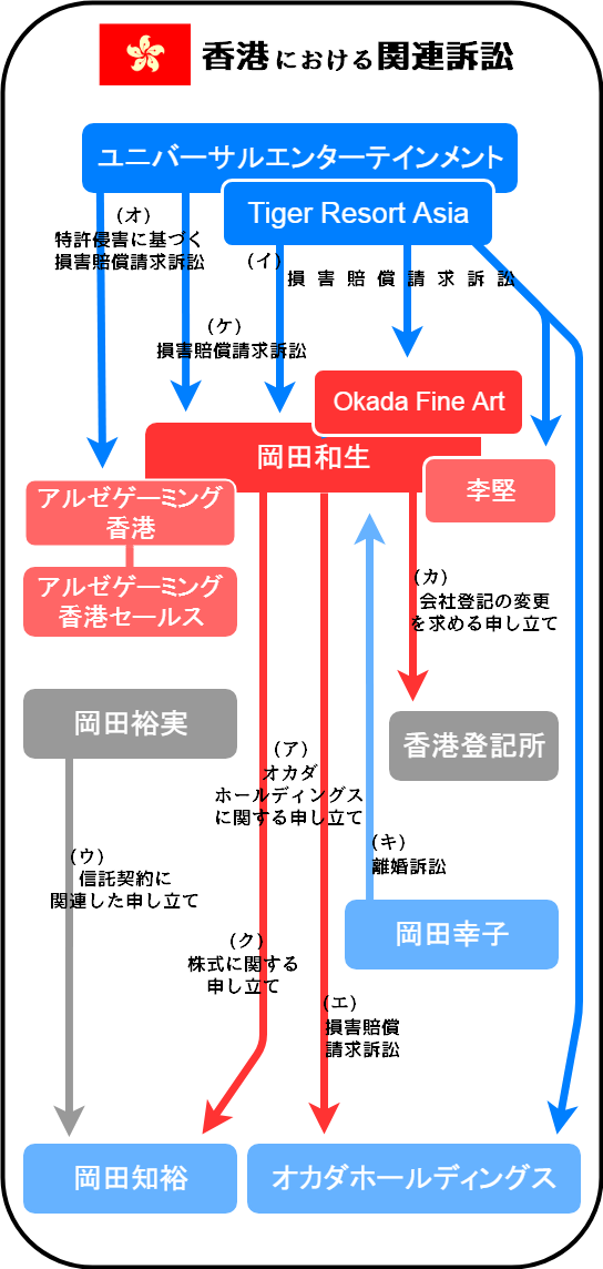 ユニバーサルエンターテインメントと岡田和生に関連する訴訟の相関図(香港)
