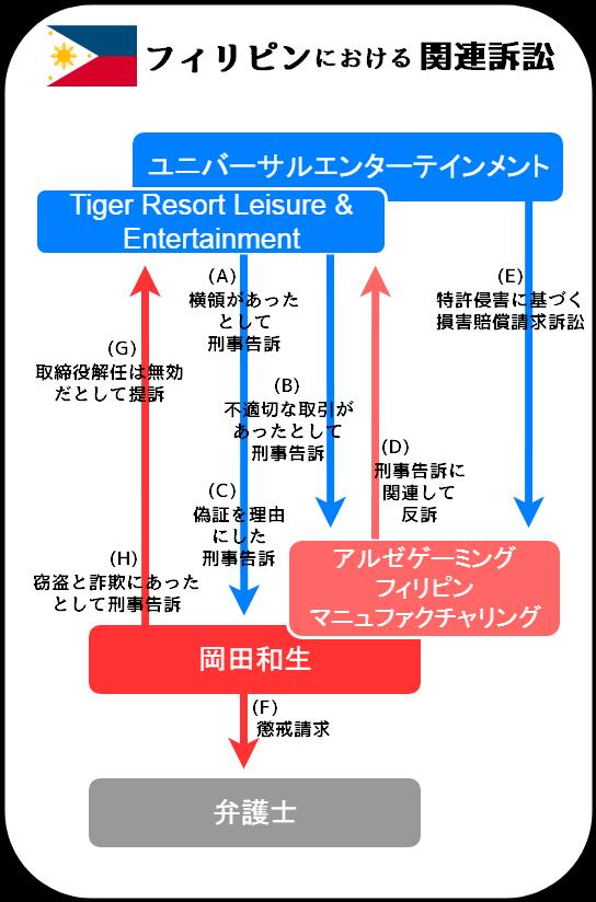 ユニバーサルエンターテインメントと岡田和生に関連する訴訟の相関図(フィリピン)