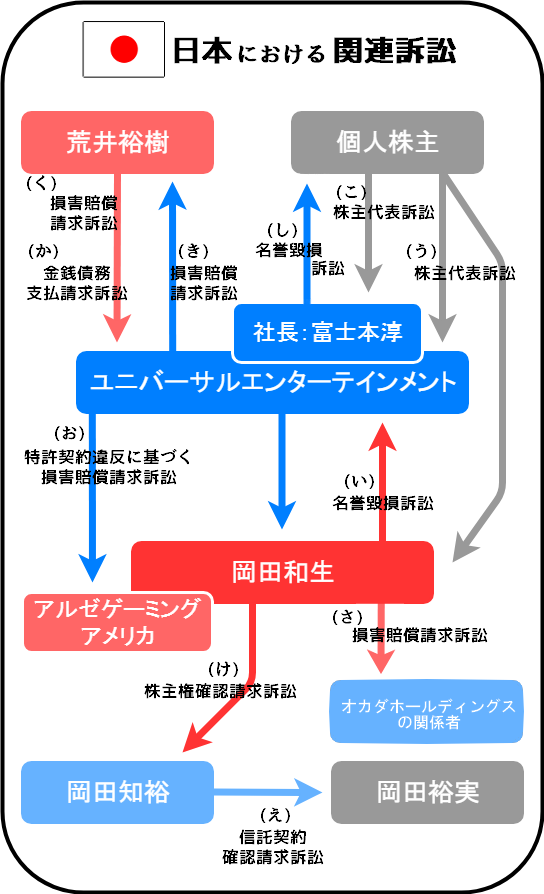 ユニバーサルエンターテインメントと岡田和生に関連する訴訟の相関図(日本)