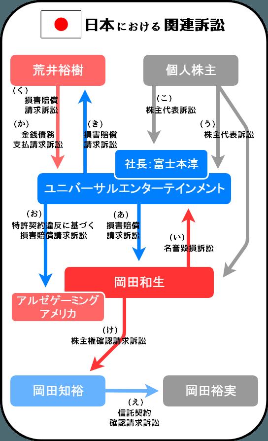 ユニバーサルエンターテインメントおよび岡田和生に関連した訴訟(日本)