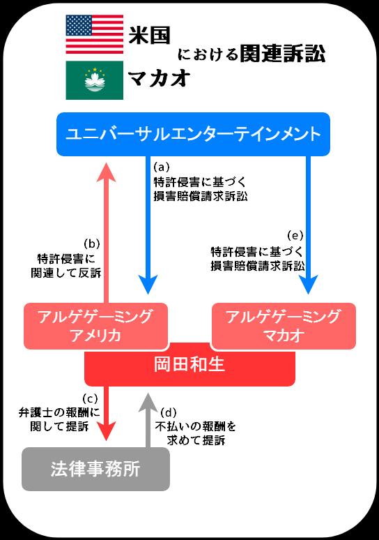 ユニバーサルエンターテインメントと岡田和生に関連する訴訟の相関図(米国とマカオ)