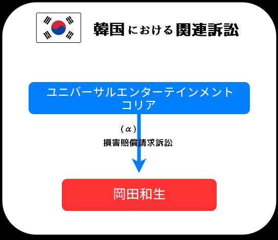 ユニバーサルエンターテインメントと岡田和生に関連する訴訟の相関図(韓国)