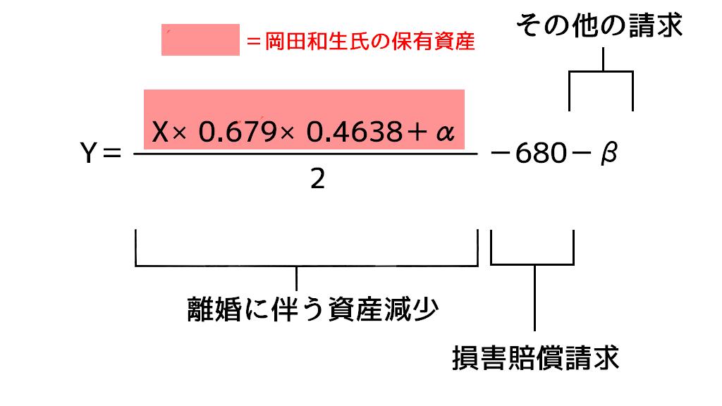 岡田和生の保有資産