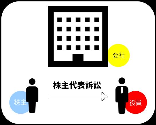 株主代表訴訟の概略図1