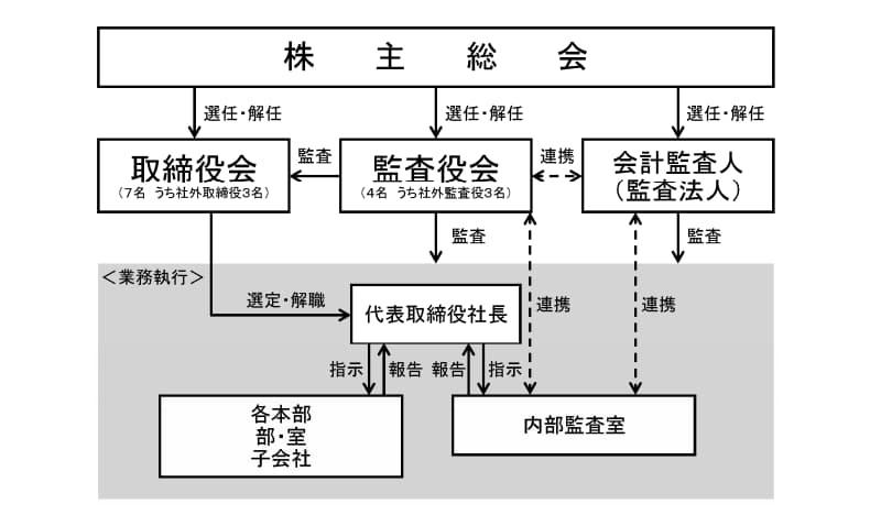 ユニバーサルエンターテインメントの組織図