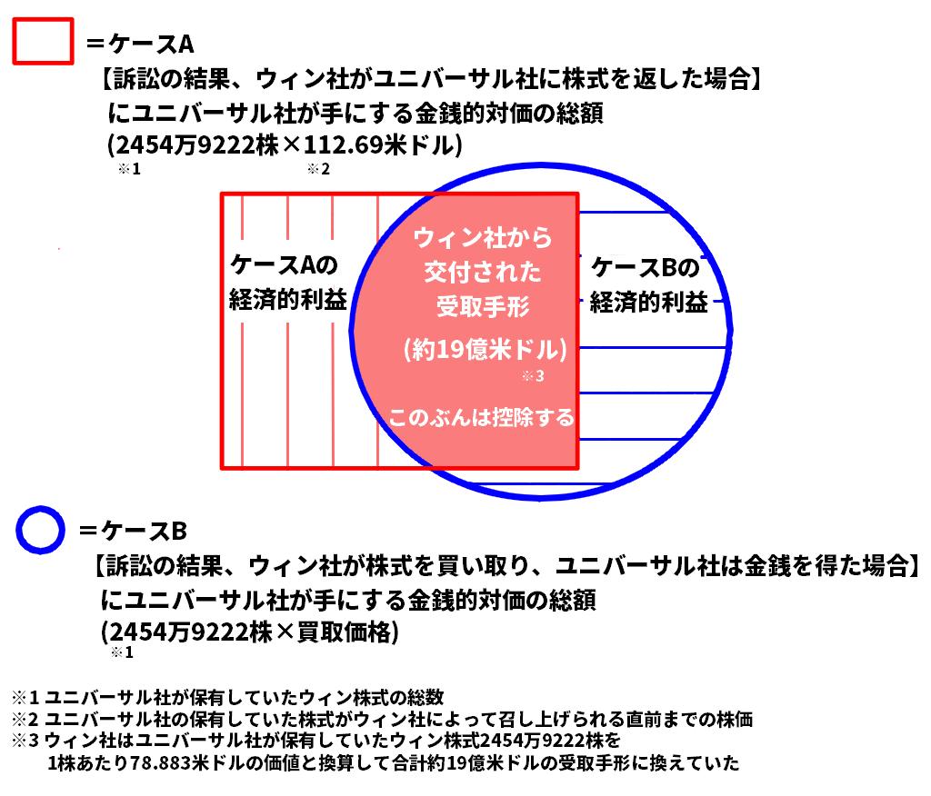 経済的利益の定義(荒井裕樹とユニバーサルエンターテインメントの契約書から)