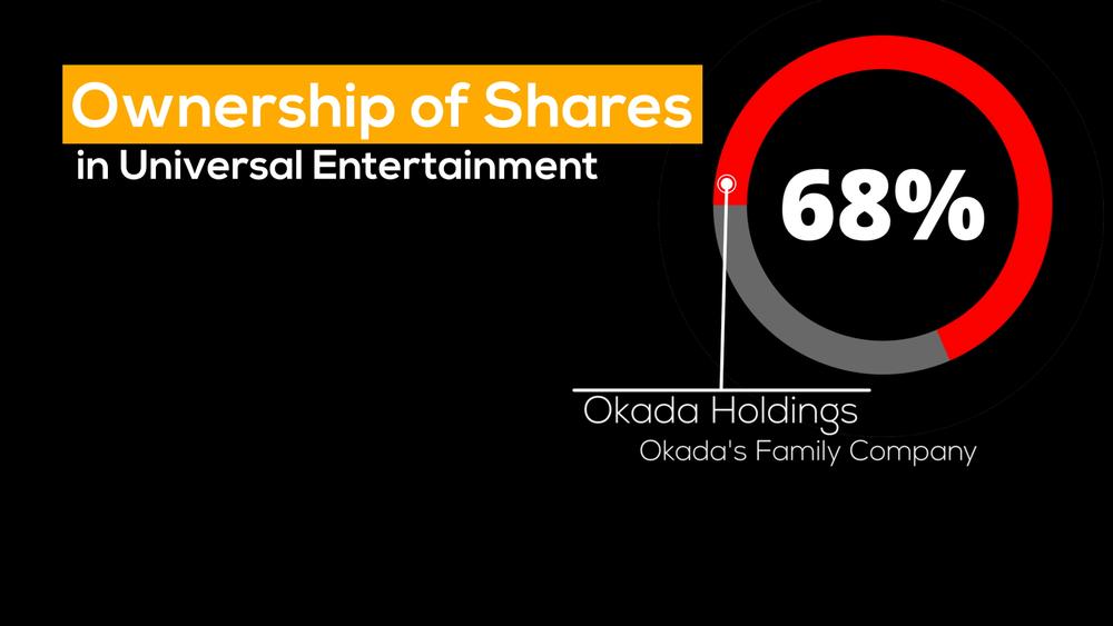 オカダホールディングスはユニバーサルエンターテインメントの筆頭株主