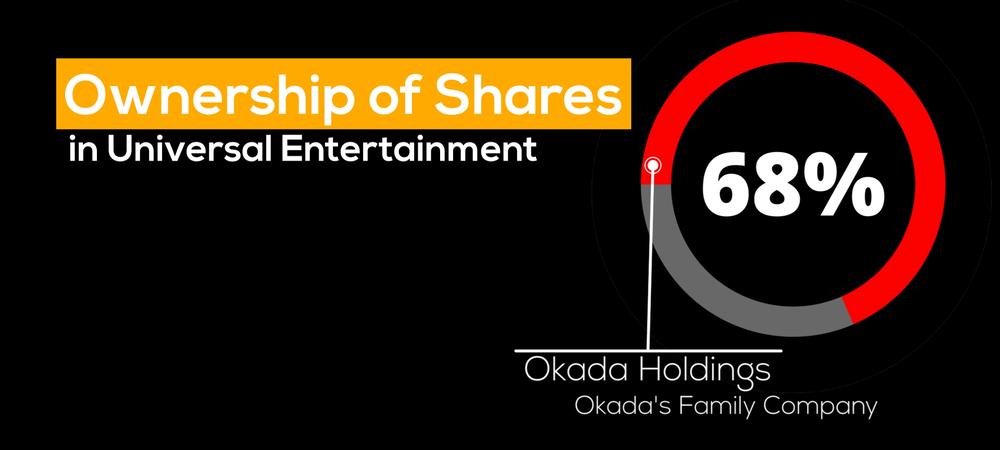 オカダホールディングスはユニバーサルエンターテインメントの親会社