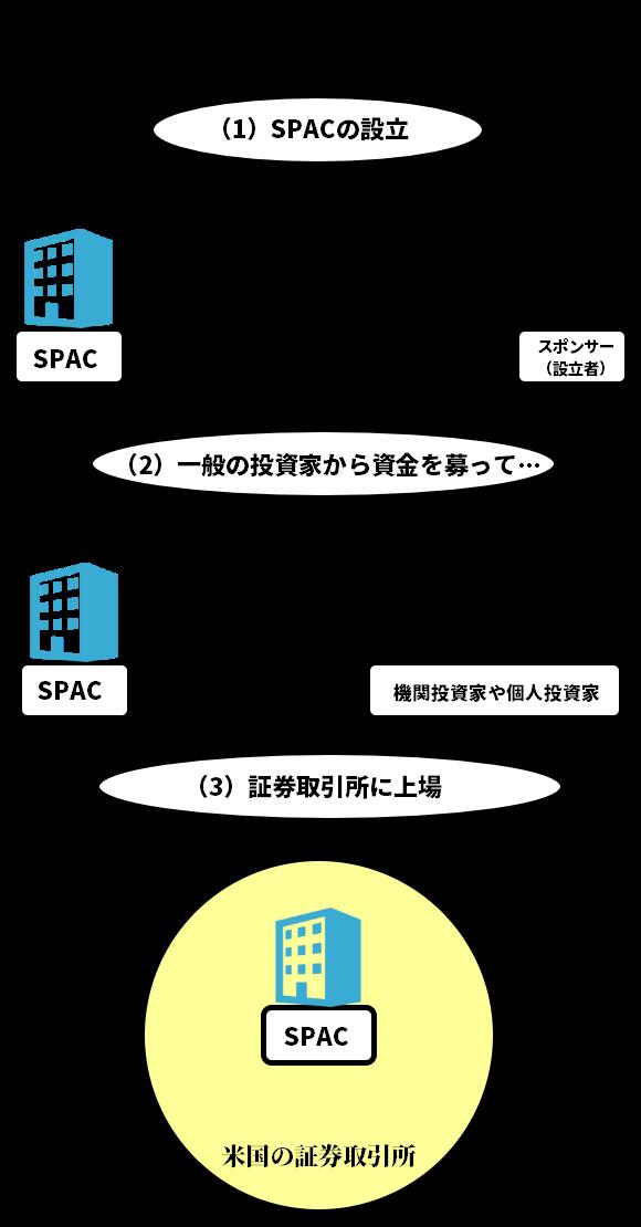 SPAC設立から上場までのイメージ